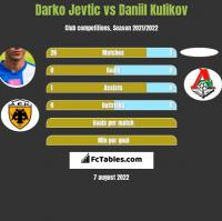 Darko Jevtić vs Daniil Kulikov h2h player stats