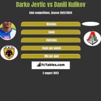 Darko Jevtic vs Daniil Kulikov h2h player stats