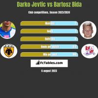 Darko Jevtić vs Bartosz Bida h2h player stats