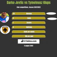 Darko Jevtić vs Tymoteusz Klups h2h player stats