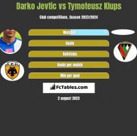 Darko Jevtic vs Tymoteusz Klups h2h player stats