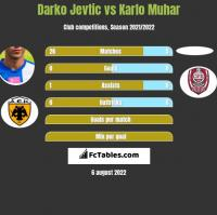 Darko Jevtić vs Karlo Muhar h2h player stats