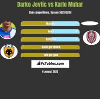 Darko Jevtic vs Karlo Muhar h2h player stats