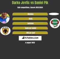 Darko Jevtić vs Daniel Pik h2h player stats