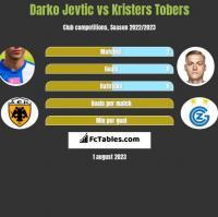 Darko Jevtić vs Kristers Tobers h2h player stats