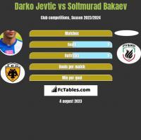 Darko Jevtić vs Soltmurad Bakaev h2h player stats