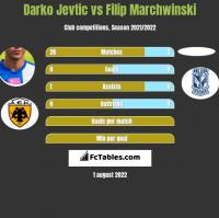 Darko Jevtić vs Filip Marchwinski h2h player stats