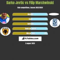 Darko Jevtic vs Filip Marchwinski h2h player stats