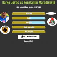 Darko Jevtić vs Konstantin Maradishvili h2h player stats