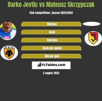 Darko Jevtic vs Mateusz Skrzypczak h2h player stats
