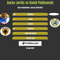 Darko Jevtić vs Kamil Piatkowski h2h player stats