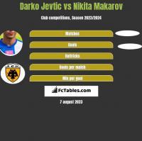 Darko Jevtic vs Nikita Makarov h2h player stats