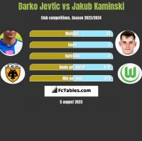 Darko Jevtic vs Jakub Kaminski h2h player stats