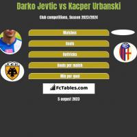Darko Jevtić vs Kacper Urbanski h2h player stats