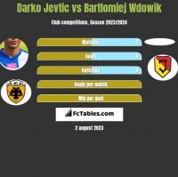 Darko Jevtić vs Bartlomiej Wdowik h2h player stats