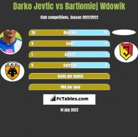 Darko Jevtic vs Bartlomiej Wdowik h2h player stats