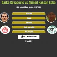 Darko Kovacevic vs Ahmed Hassan Koka h2h player stats
