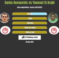 Darko Kovacevic vs Youssef El Arabi h2h player stats