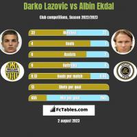 Darko Lazovic vs Albin Ekdal h2h player stats