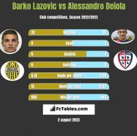 Darko Lazovic vs Alessandro Deiola h2h player stats