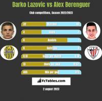 Darko Lazovic vs Alex Berenguer h2h player stats