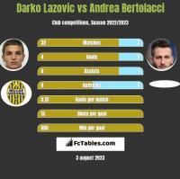 Darko Lazovic vs Andrea Bertolacci h2h player stats