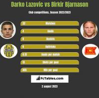 Darko Lazovic vs Birkir Bjarnason h2h player stats