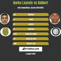 Darko Lazovic vs Dalbert h2h player stats