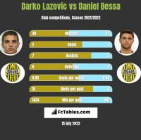 Darko Lazovic vs Daniel Bessa h2h player stats
