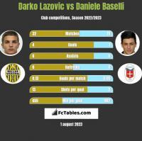 Darko Lazovic vs Daniele Baselli h2h player stats