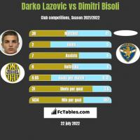 Darko Lazovic vs Dimitri Bisoli h2h player stats