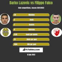 Darko Lazovic vs Filippo Falco h2h player stats
