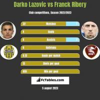 Darko Lazovic vs Franck Ribery h2h player stats