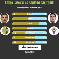Darko Lazovic vs Gaetano Castrovilli h2h player stats