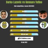 Darko Lazovic vs Gennaro Tutino h2h player stats