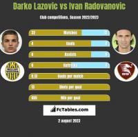 Darko Lazovic vs Ivan Radovanovic h2h player stats