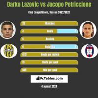 Darko Lazovic vs Jacopo Petriccione h2h player stats