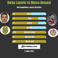 Darko Lazovic vs Marco Benassi h2h player stats