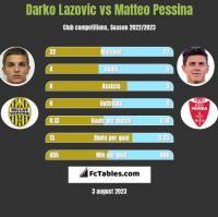 Darko Lazovic vs Matteo Pessina h2h player stats