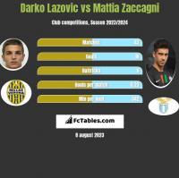 Darko Lazovic vs Mattia Zaccagni h2h player stats