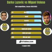 Darko Lazovic vs Miguel Veloso h2h player stats