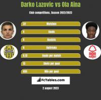 Darko Lazovic vs Ola Aina h2h player stats