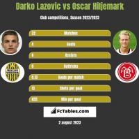 Darko Lazovic vs Oscar Hiljemark h2h player stats