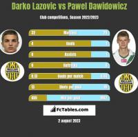 Darko Lazovic vs Pawel Dawidowicz h2h player stats