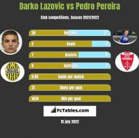 Darko Lazovic vs Pedro Pereira h2h player stats