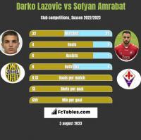 Darko Lazovic vs Sofyan Amrabat h2h player stats