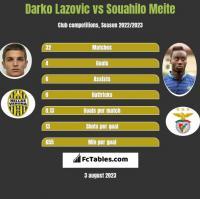 Darko Lazovic vs Souahilo Meite h2h player stats