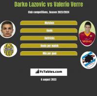 Darko Lazovic vs Valerio Verre h2h player stats