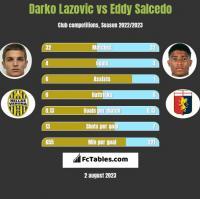 Darko Lazovic vs Eddy Salcedo h2h player stats