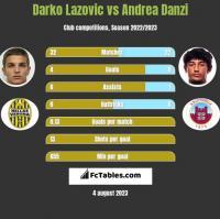 Darko Lazovic vs Andrea Danzi h2h player stats